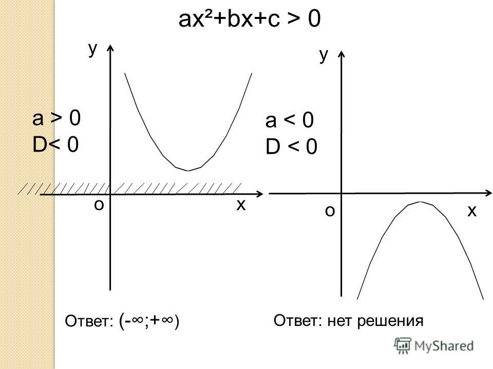 a > 0 D< 0 y xo a < 0 D < 0 y xo ax²+bx+c > 0 Ответ: (-;+ ) Ответ: нет решения