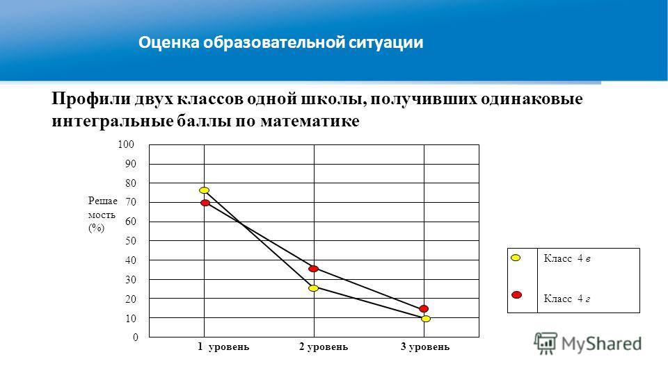 Оценка образовательной ситуации Профили двух классов одной школы, получивших одинаковые интегральные баллы по математике 1 уровень 2 уровень 3 уровень 0 10 20 30 40 50 80 60 70 90 100 Решае мость (%) Класс 4 в Класс 4 г