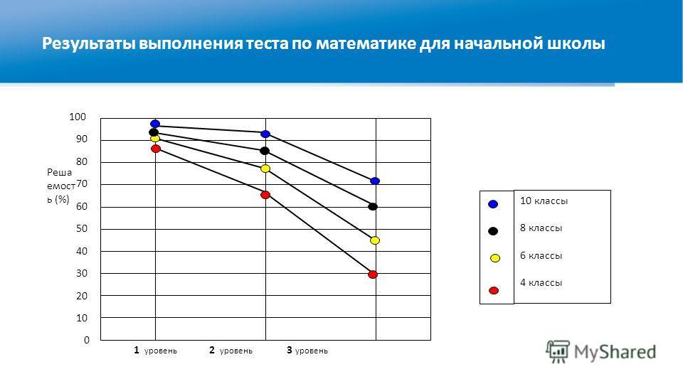 Результаты выполнения теста по математике для начальной школы 1 уровень 2 уровень 3 уровень 0 10 20 30 40 50 80 60 70 90 100 Реша емост ь (%) 10 классы 8 классы 6 классы 4 классы
