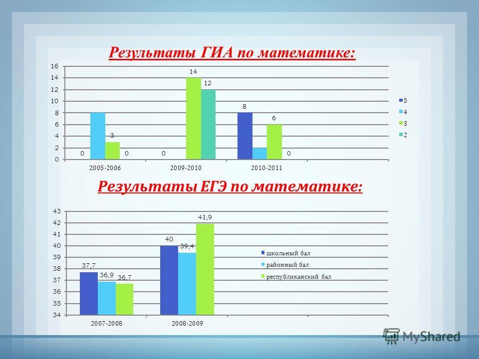 Результаты ГИА по математике: Результаты ЕГЭ по математике :