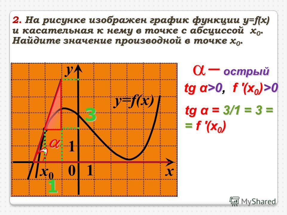 y=f(x) 0 1 y 1 x x0x0 2. На рисунке изображен график функции y=f(x) и касательная к нему в точке с абсциссой x 0. Найдите значение производной в точке x 0. острый острый tg α>0, f '(x 0 )>0 31 tg α = 3/1 = 3 = = f '(x 0 )
