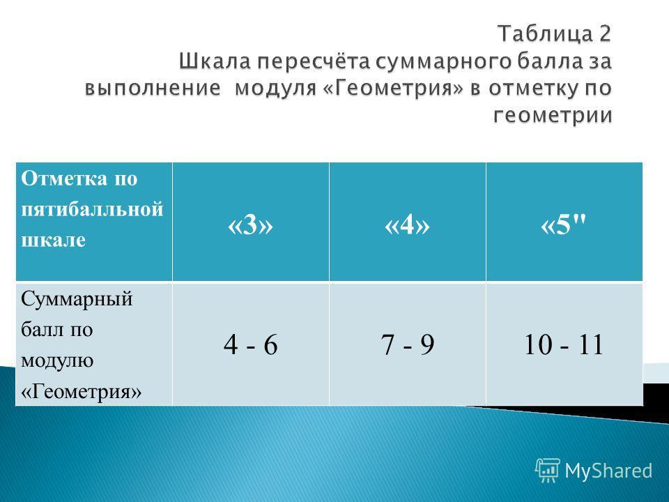 Отметка по пятибалльной шкале «3»«4»«5 Суммарный балл по модулю «Геометрия» 4 - 67 - 910 - 11
