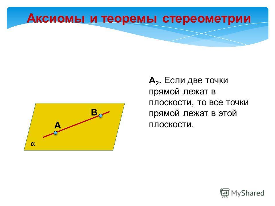 Аксиомы и теоремы стереометрии А 2. Если две точки прямой лежат в плоскости, то все точки прямой лежат в этой плоскости. А В α