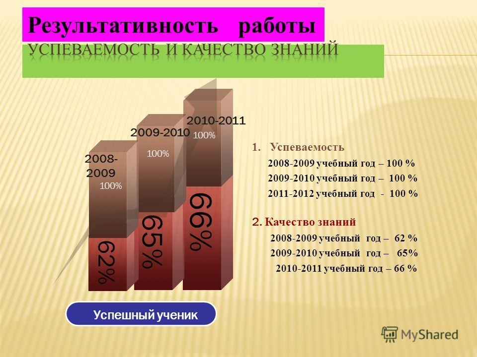 2. Качество знаний 2008-2009 учебный год – 62 % 2009-2010 учебный год – 65% 2010-2011 учебный год – 66 % 1.Успеваемость 2008-2009 учебный год – 100 % 2009-2010 учебный год – 100 % 2011-2012 учебный год - 100 % 66% 65% 62% 2008- 2009 2009-2010 2010-20