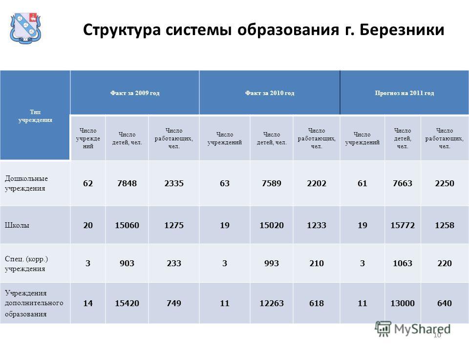 10 Структура системы образования г. Березники Тип учреждения Факт за 2009 годФакт за 2010 годПрогноз на 2011 год Число учрежде ний Число детей, чел. Число работающих, чел. Число учреждений Число детей, чел. Число работающих, чел. Число учреждений Чис