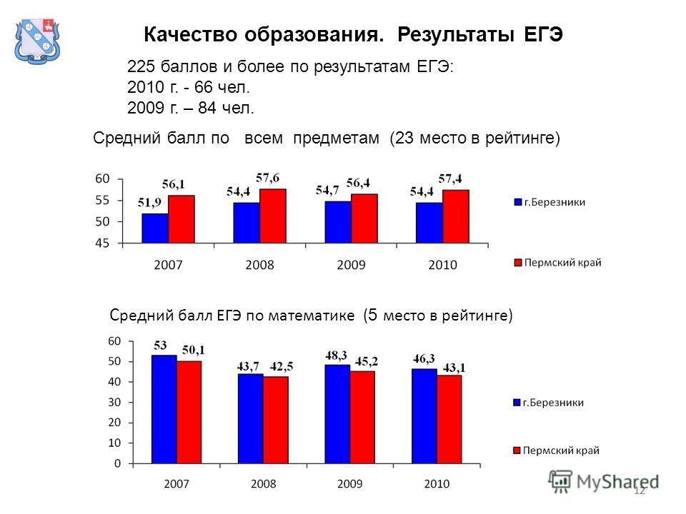 12 Качество образования. Результаты ЕГЭ 225 баллов и более по результатам ЕГЭ: 2010 г. - 66 чел. 2009 г. – 84 чел. С редний балл ЕГЭ по математике ( 5 место в рейтинге) Средний балл по всем предметам (23 место в рейтинге)