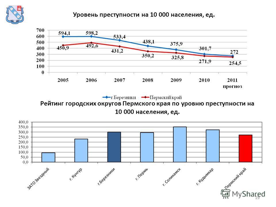 19 Уровень преступности на 10 000 населения, ед. Рейтинг городских округов Пермского края по уровню преступности на 10 000 населения, ед.