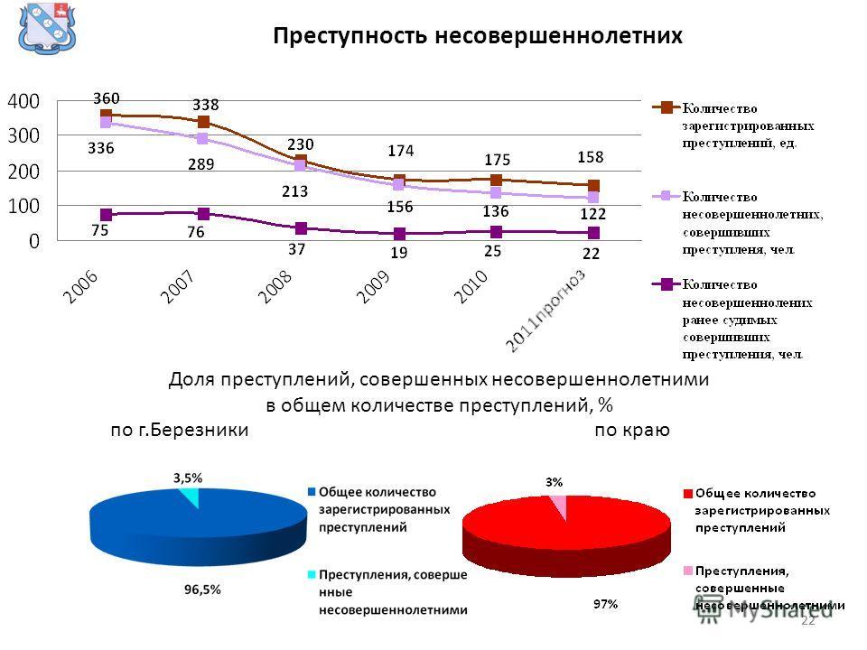 22 Преступность несовершеннолетних Доля преступлений, совершенных несовершеннолетними в общем количестве преступлений, % по г.Березникипо краю