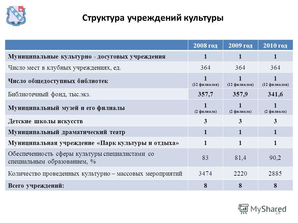 24 2008 год2009 год2010 год Муниципальные культурно - досуговых учреждения111 Число мест в клубных учреждениях, ед.364 Число общедоступных библиотек 1 (12 филиалов) 1 (12 филиалов) 1 (12 филиалов) Библиотечный фонд, тыс.экз.357,7357,9341,6 Муниципаль