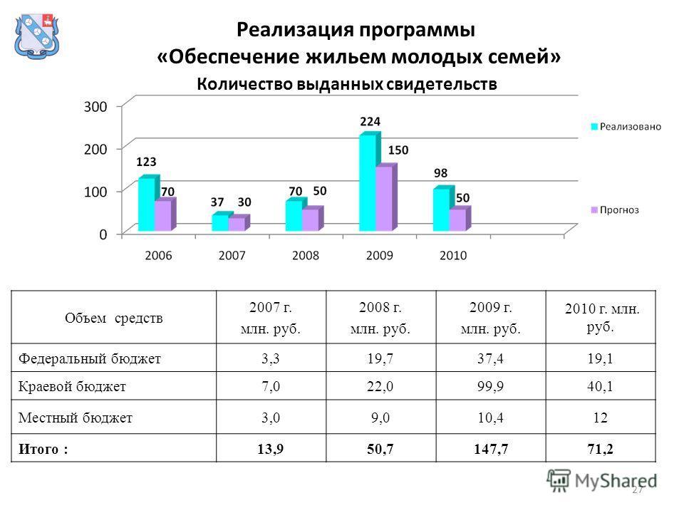 27 Реализация программы «Обеспечение жильем молодых семей» Объем средств 2007 г. млн. руб. 2008 г. млн. руб. 2009 г. млн. руб. 2010 г. млн. руб. Федеральный бюджет3,319,737,419,1 Краевой бюджет7,022,099,940,1 Местный бюджет3,09,010,412 Итого :13,950,