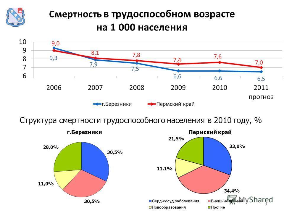 4 Смертность в трудоспособном возрасте на 1 000 населения Структура смертности трудоспособного населения в 2010 году, %