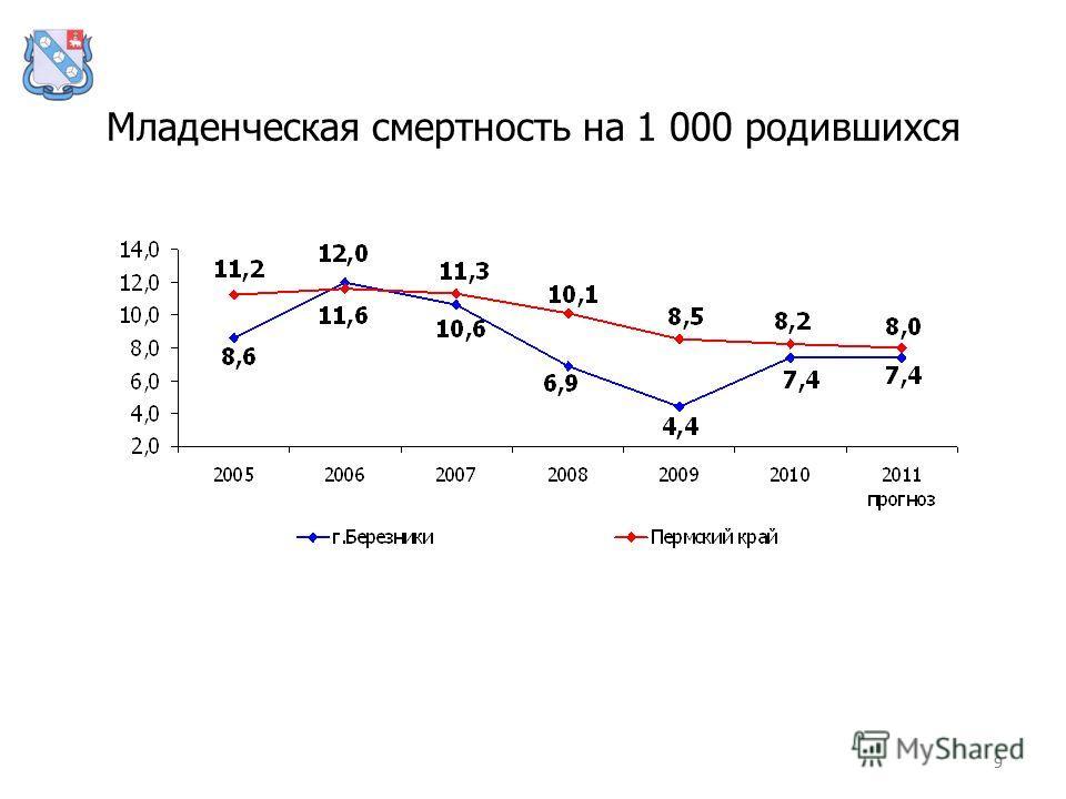 99 Младенческая смертность на 1 000 родившихся