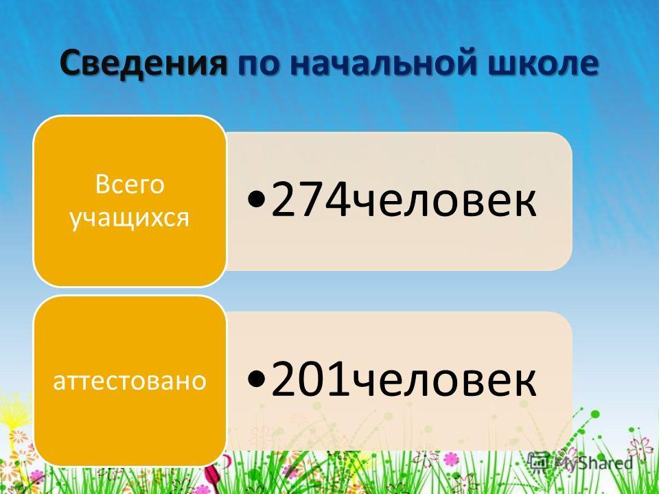 Сведения по начальной школе 274человек Всего учащихся 201человек аттестовано