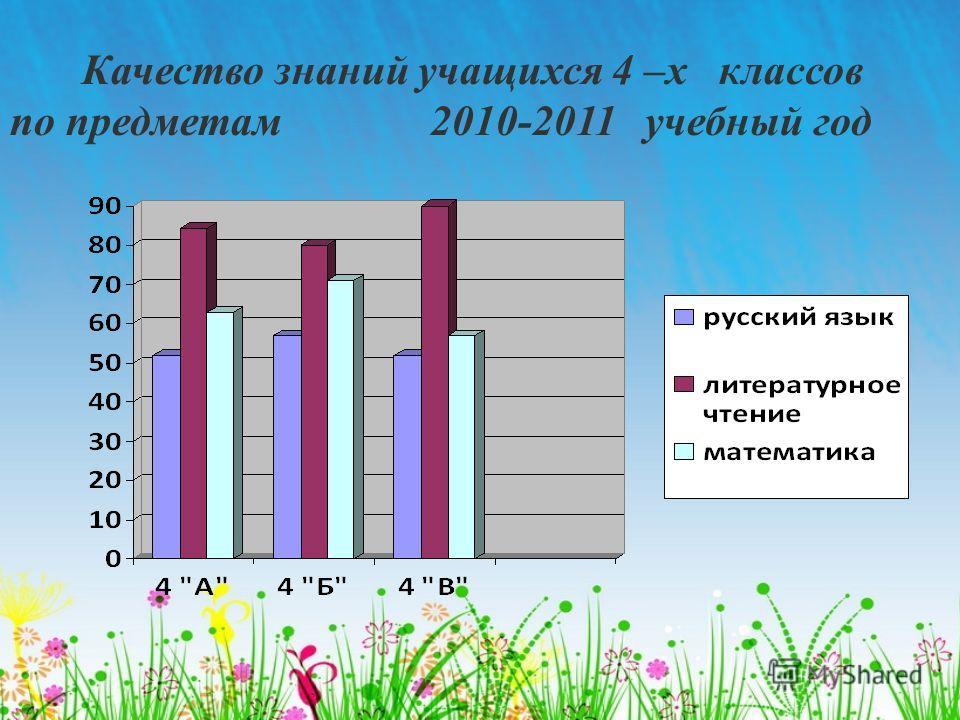 Качество знаний учащихся 4 –х классов по предметам 2010-2011 учебный год