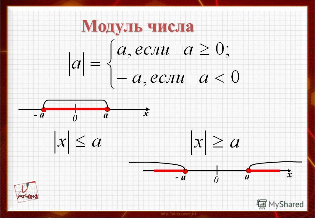 Модуль числа - а а 0 а 0 х х
