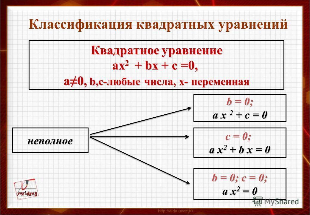 Классификация квадратных уравнений Квадратное уравнение ах 2 + bх + с =0, а0, b,с-любые числа, х- переменная неполное b = 0; a x 2 + c = 0 c = 0; a x 2 + b x = 0 b = 0; c = 0; a x 2 = 0