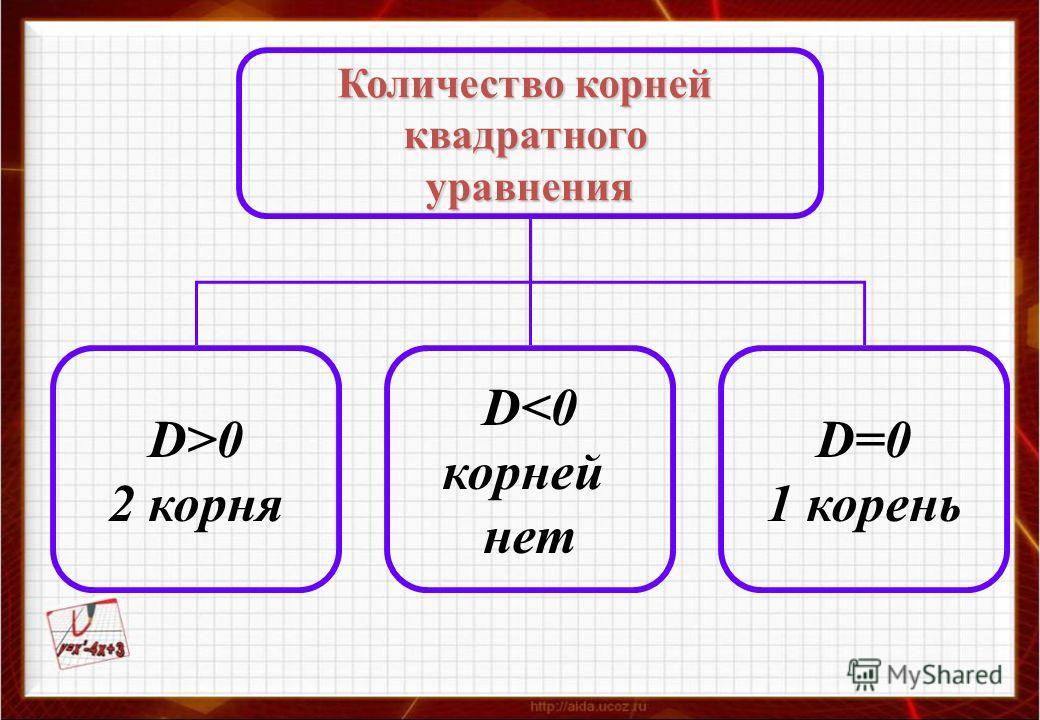 Количество корней квадратногоуравнения D>0 2 корня D