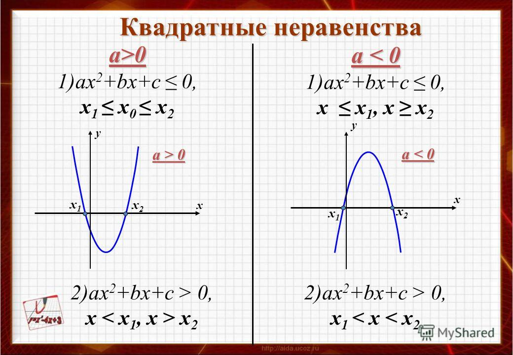 Квадратные неравенства а>0 1)ах 2 +bх+с 0, х 1 х 0 х 2 у у х х a > 0 a < 0 2)ах 2 +bх+с > 0, х х 2 а < 0 1)ах 2 +bх+с 0, х х 1, х х 2 2)ах 2 +bх+с > 0, х 1 < х < х 2 х1х1 х2х2 х1х1 х2х2