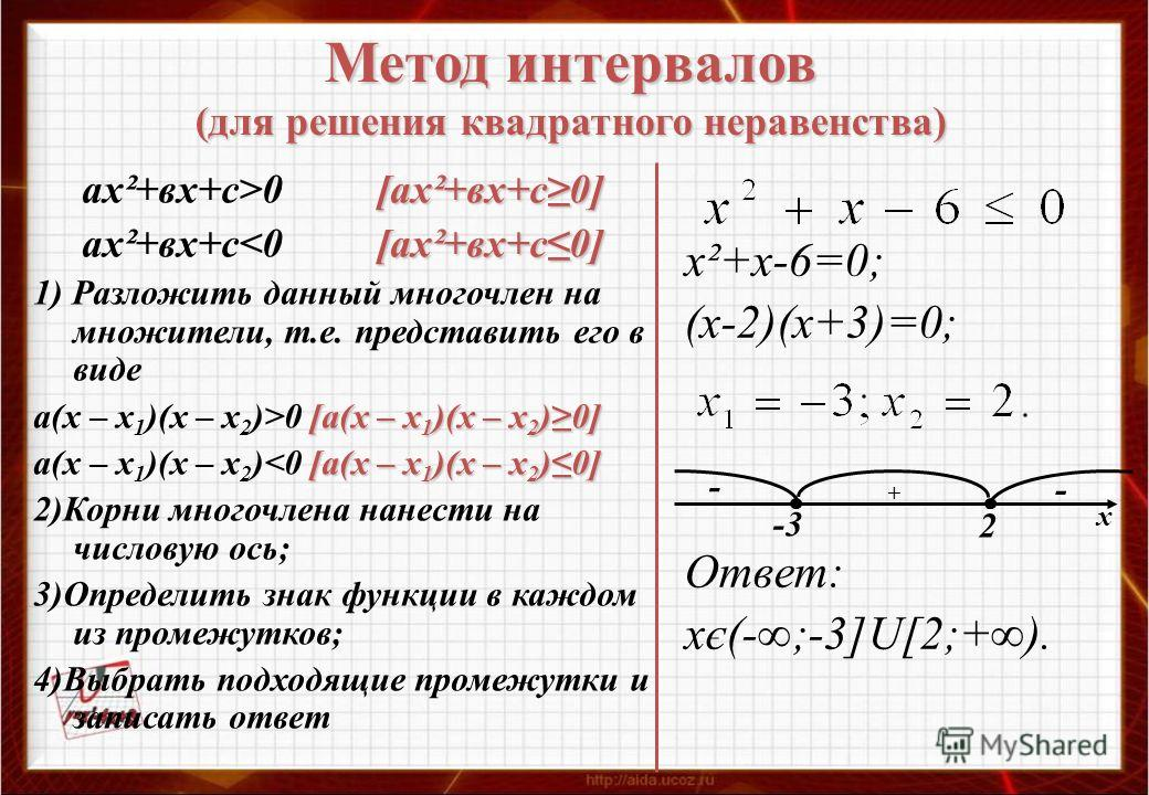 Метод интервалов (для решения квадратного неравенства) [ах²+вх+с0] ах²+вх+с>0 [ах²+вх+с0] [ах²+вх+с0] ах²+вх+с0 [а(х – х 1 )(х – х 2 )0] [а(х – х 1 )(х – х 2 )0] а(х – х 1 )(х – х 2 )