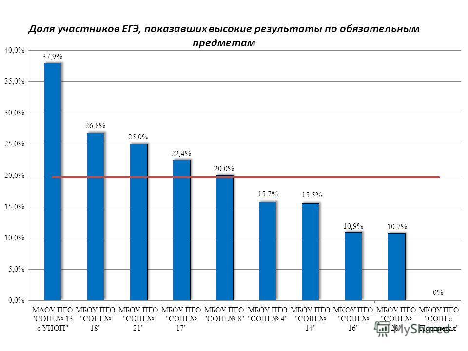 Доля участников ЕГЭ, показавших высокие результаты по обязательным предметам