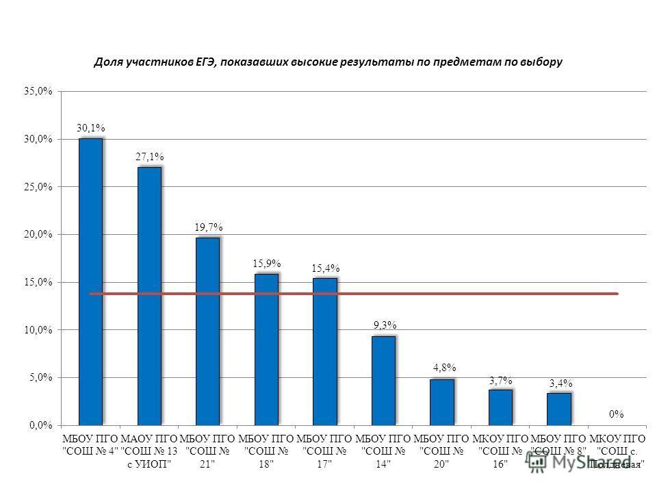 Доля участников ЕГЭ, показавших высокие результаты по предметам по выбору