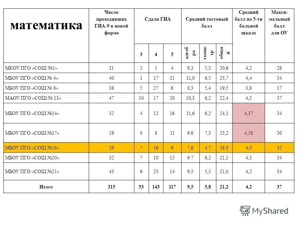 математика Число проходивших ГИА-9 в новой форме Сдали ГИА Средний тестовый балл Средний балл по 5-ти бальной шкале Макси- мальный балл для ОУ 345 алгеб ра геоме тр общи й МКОУ ПГО «СОШ 1»112549,35,320,64,228 МБОУ ПГО «СОШ 4»401172111,06,523,74,434 М