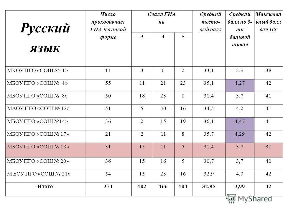 Русский язык Число проходивших ГИА-9 в новой форме Сдали ГИА на Средний тесто- вый балл Средний балл по 5- ти бальной шкале Максимал ьный балл для ОУ 345 МКОУ ПГО «СОШ 1»1136233,13,938 МБОУ ПГО «СОШ 4»5511212335,14,2742 МБОУ ПГО «СОШ 8»501823831,43,7