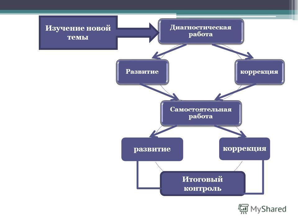 Диагностическая работа коррекция Самостоятельная работа Развитие развитие коррекция Итоговый контроль Изучение новой темы