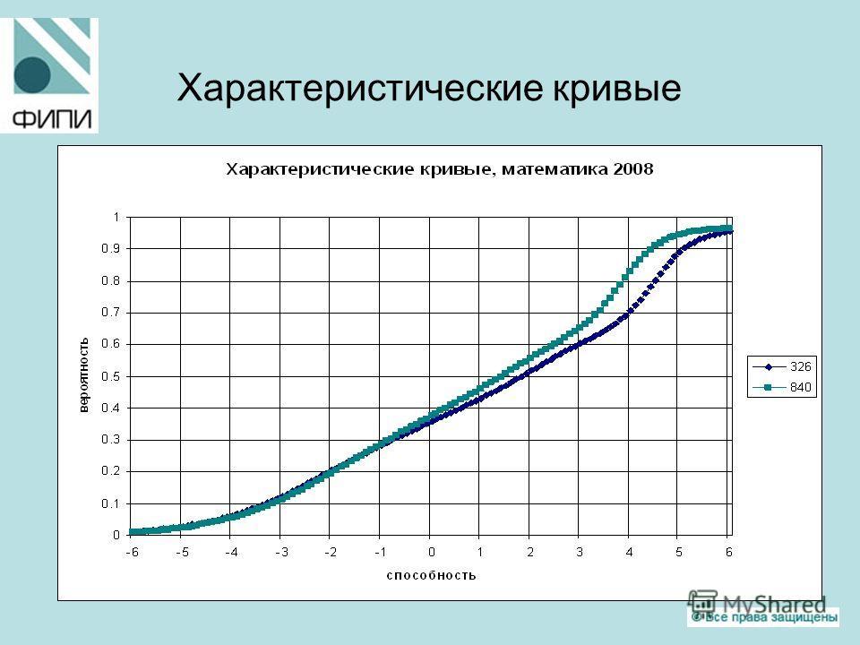 Характеристические кривые