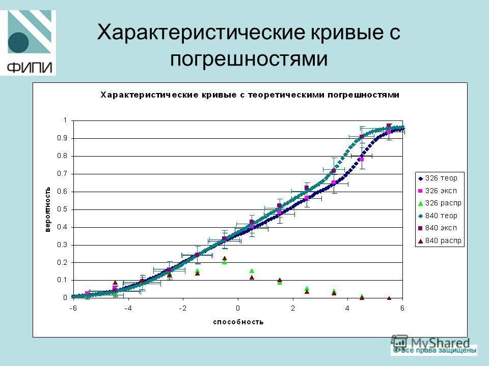 Характеристические кривые с погрешностями