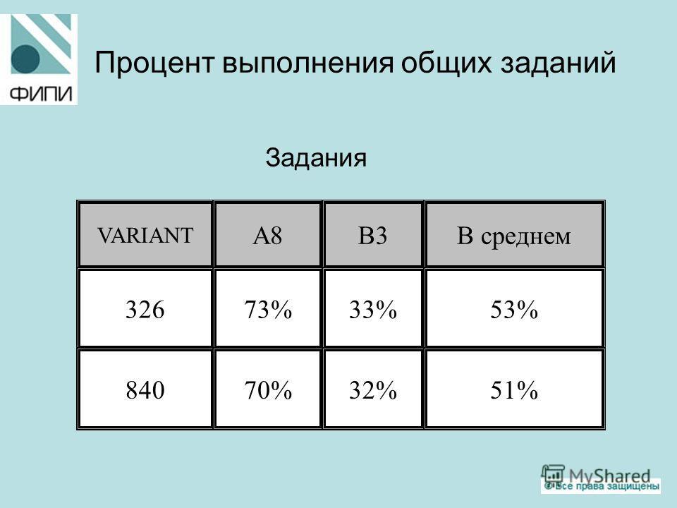 Процент выполнения общих заданий Задания VARIANT А8В3В среднем 32673%33%53% 84070%32%51%