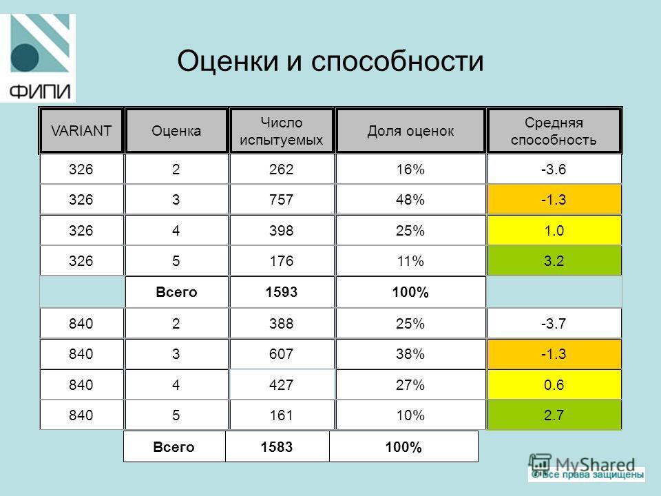 Оценки и способности Всего1583100% VARIANTОценка Число испытуемых Доля оценок Средняя способность 326226216%-3.6 326375748%-1.3 326439825%1.0 326517611%3.2 Всего1593100% 840238825%-3.7 840360738%-1.3 840442727%0.6 840516110%2.7