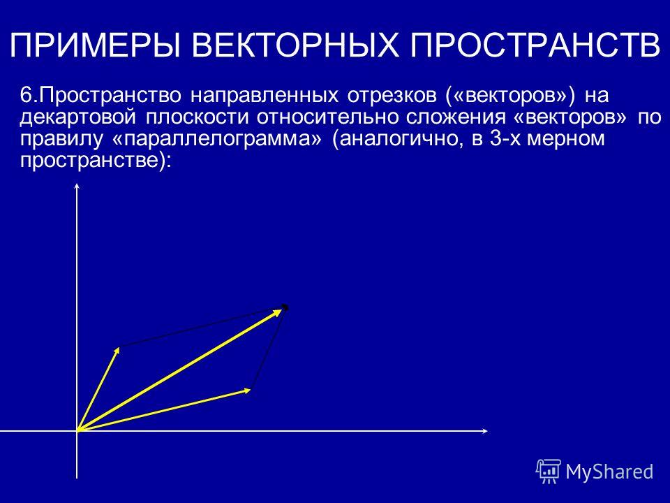 ПРИМЕРЫ ВЕКТОРНЫХ ПРОСТРАНСТВ 3.Пространство многочленов от одной переменной 4.Пространство V= C над полем R 5.Пространство V= R над полем F=Q