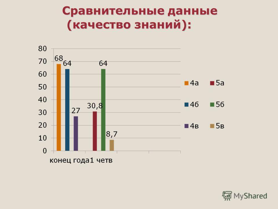Сравнительные данные (качество знаний): Сравнительные данные (качество знаний):