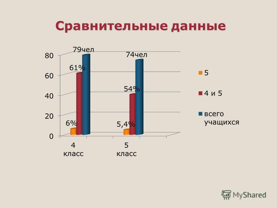 Сравнительные данные