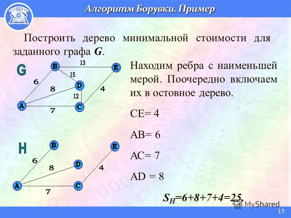 Построить дерево минимальной стоимости для заданного графа G. Находим ребра с наименьшей мерой. Поочередно включаем их в остовное дерево. СЕ= 4 АВ= 6 АС= 7 АD = 8 S Н =6+8+7+4=25. 15