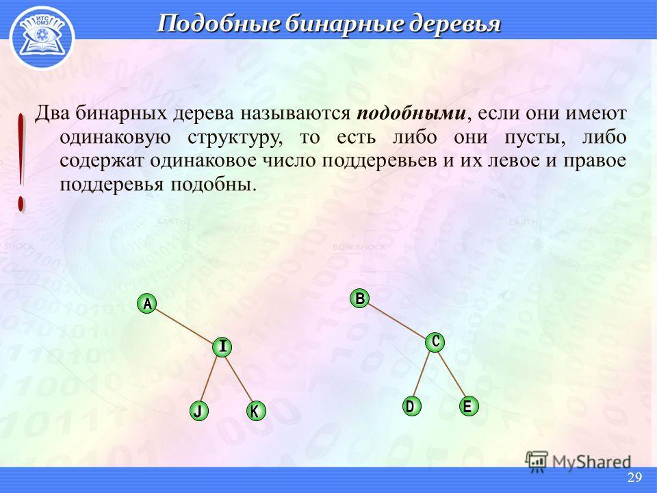 Два бинарных дерева называются подобными, если они имеют одинаковую структуру, то есть либо они пусты, либо содержат одинаковое число поддеревьев и их левое и правое поддеревья подобны. 29