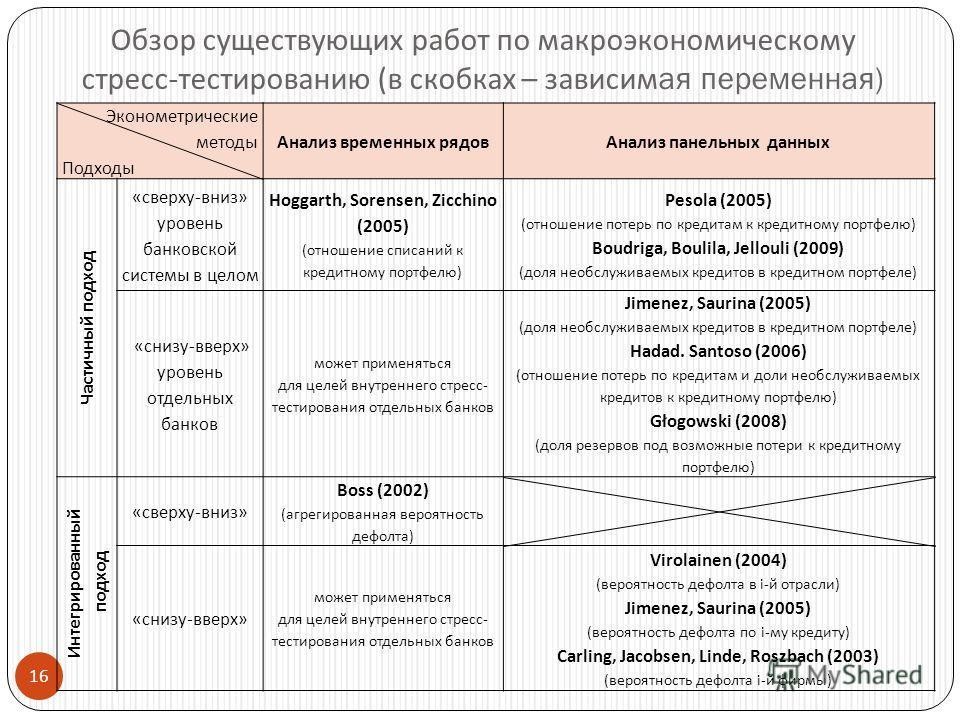 16 Обзор существующих работ по макроэкономическому стресс - тестированию ( в скобках – зависимая переменная ) Эконометрические методы Подходы Анализ временных рядовАнализ панельных данных Частичный подход «сверху-вниз» уровень банковской системы в це