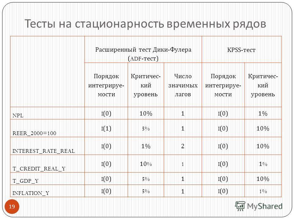 19 Тесты на стационарность временных рядов Расширенный тест Дики - Фулера (ADF- тест ) KPSS-тест Порядок интегрируе - мости Критичес - кий уровень Число значимых лагов Порядок интегрируе - мости Критичес - кий уровень NPL I(0) 10%1 I(0) 1% REER_2000=