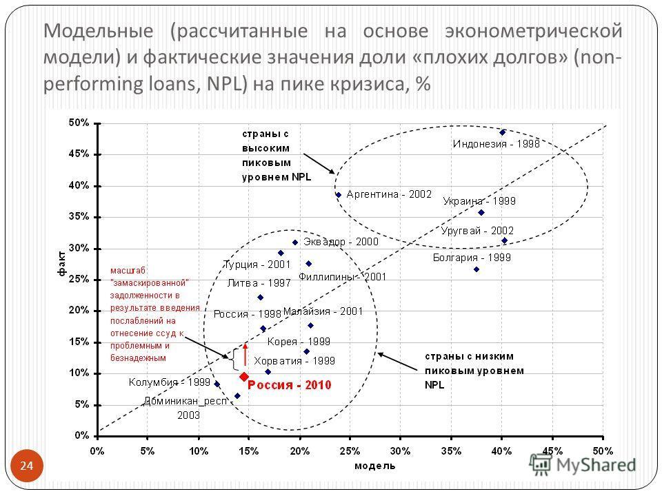 24 Модельные ( рассчитанные на основе эконометрической модели ) и фактические значения доли « плохих долгов » (non- performing loans, NPL) на пике кризиса, %