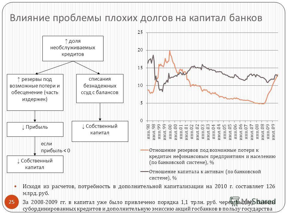 25 Влияние проблемы плохих долгов на капитал банков Исходя из расчетов, потребность в дополнительной капитализации на 2010 г. составляет 126 млрд. руб. За 2008-2009 гг. в капитал уже было привлечено порядка 1,1 трлн. руб. через выдачу банкам субордин