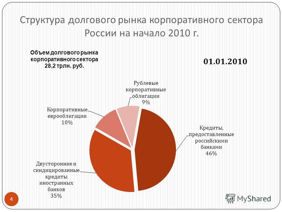 4 Структура долгового рынка корпоративного сектора России на начало 2010 г.