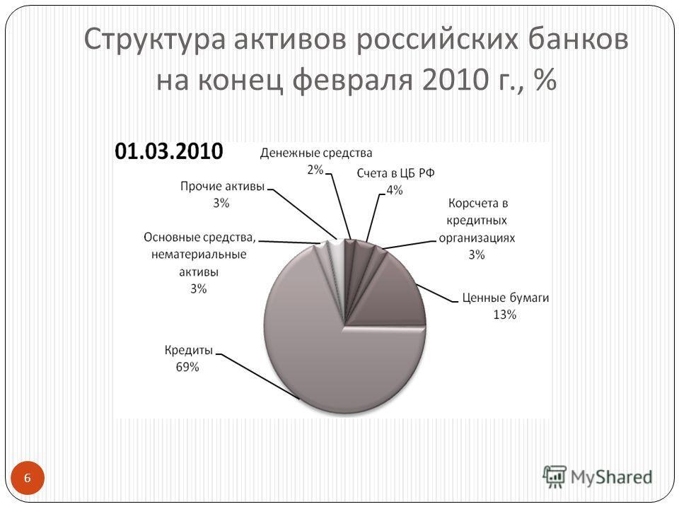 6 Структура активов российских банков на конец февраля 2010 г., %