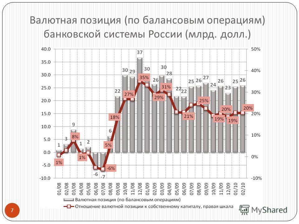 7 Валютная позиция ( по балансовым операциям ) банковской системы России ( млрд. долл.)