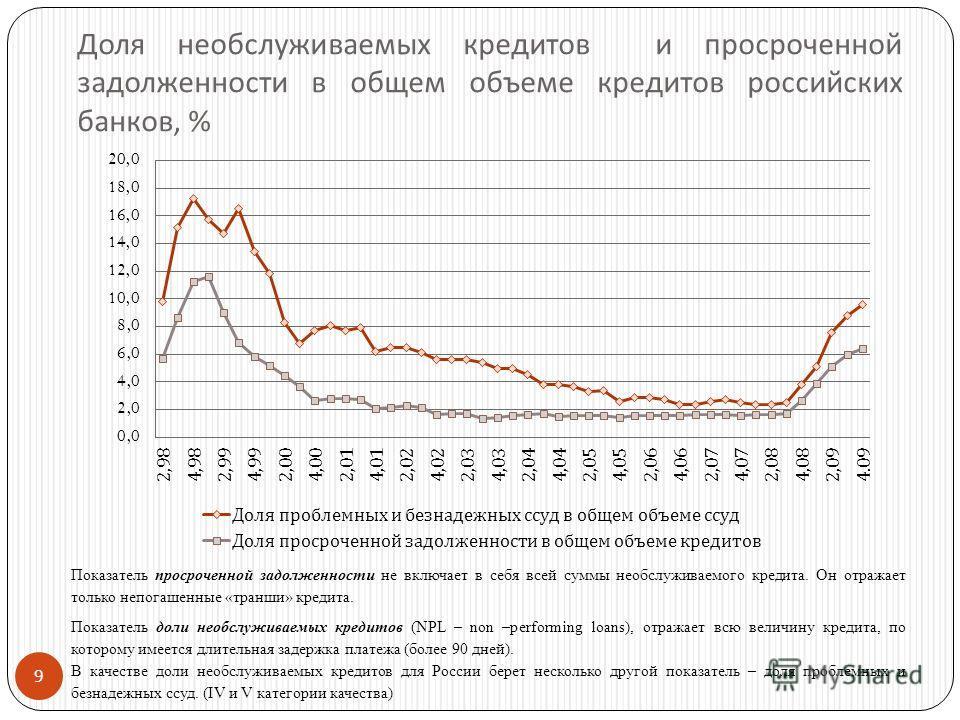9 Доля необслуживаемых кредитов и просроченной задолженности в общем объеме кредитов российских банков, % Показатель просроченной задолженности не включает в себя всей суммы необслуживаемого кредита. Он отражает только непогашенные «транши» кредита.