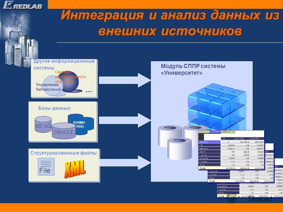 Интеграция и анализ данных из внешних источников Структурированные файлы Базы данных MS SQL RDBMS (DB2) ORACLE File Другие информационные системы... Управление библиотекой Модуль СППР системы «Университет» Система дистанционного обучения