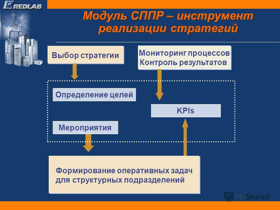 Модуль СППР – инструмент реализации стратегий Формирование оперативных задач для структурных подразделений Выбор стратегии Мониторинг процессов Контроль результатов Мониторинг процессов Контроль результатов KPIs Мероприятия Определение целей