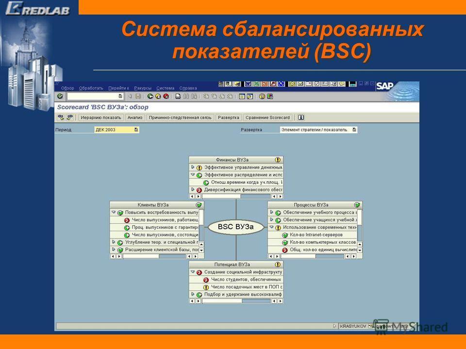 Система сбалансированных показателей (BSC)
