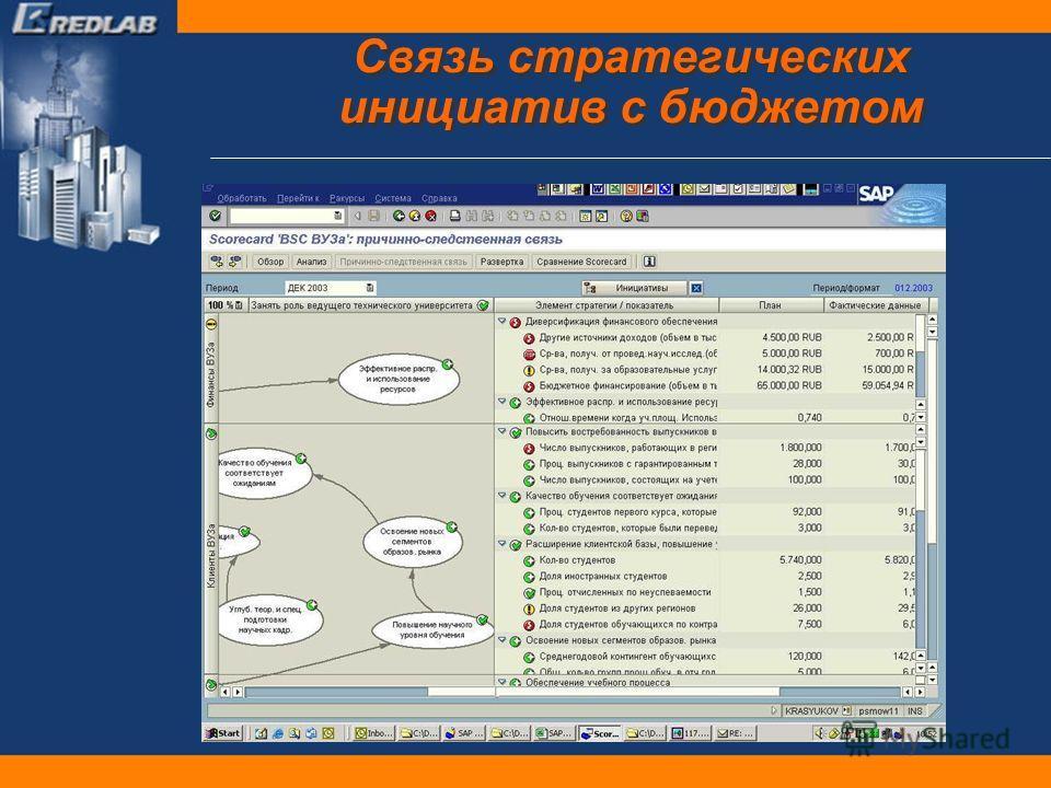 Связь стратегических инициатив с бюджетом