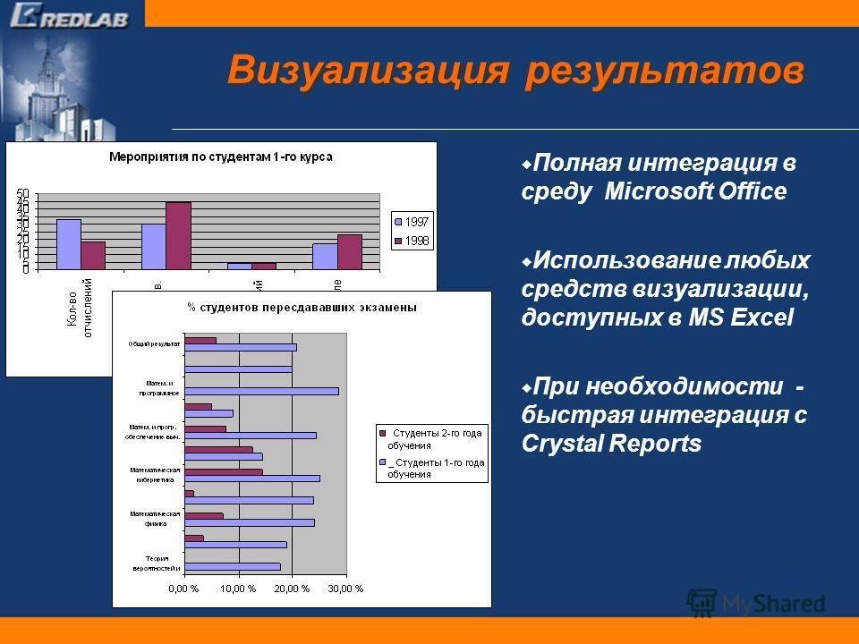 Визуализация результатов Полная интеграция в среду Microsoft Office Использование любых средств визуализации, доступных в MS Excel При необходимости - быстрая интеграция с Crystal Reports